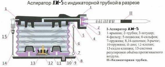 Аспиратор Сильфонный Ам-0059 Руководство По Эксплуатации - фото 3